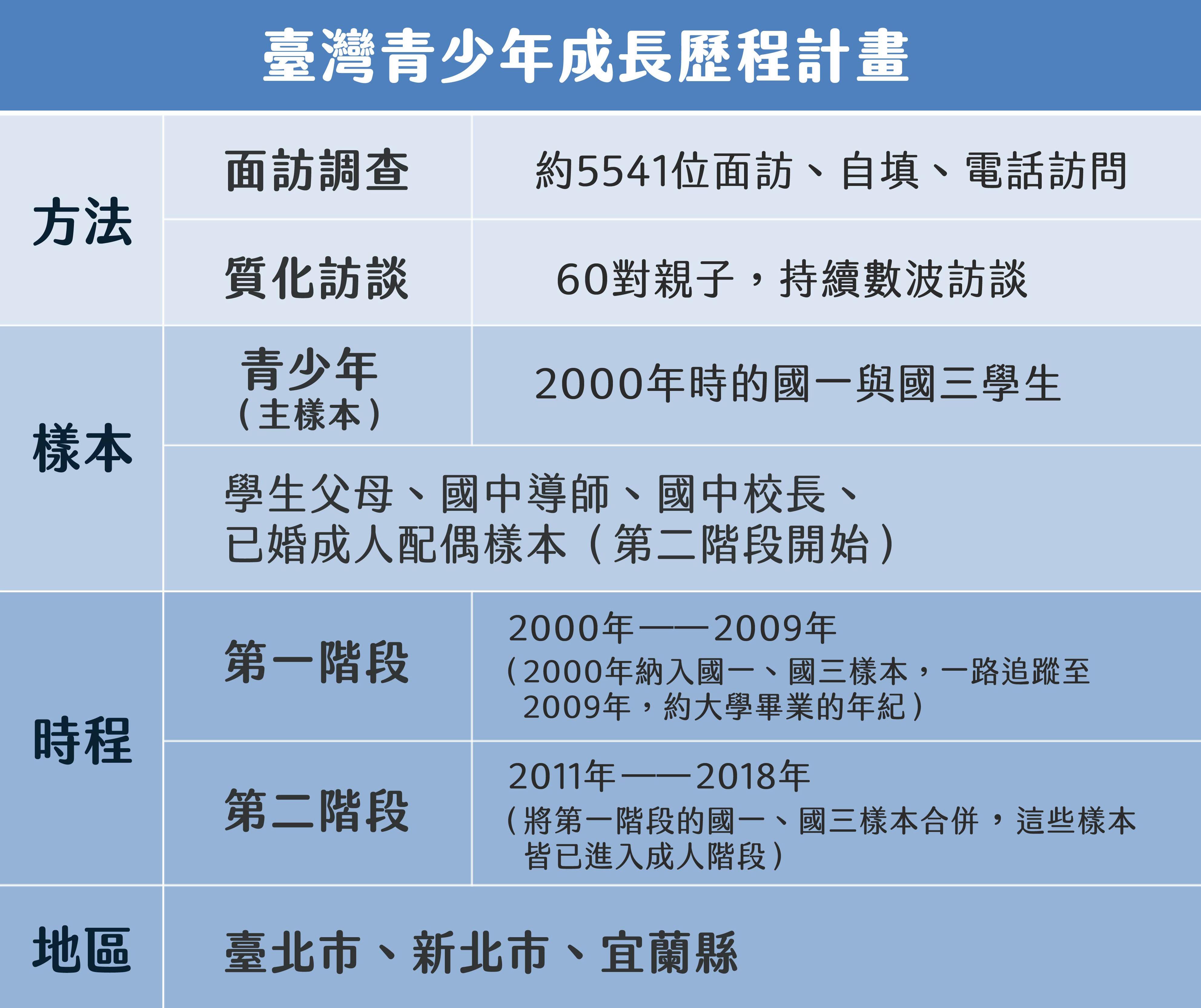資料來源│TYP圖表美化│林洵安