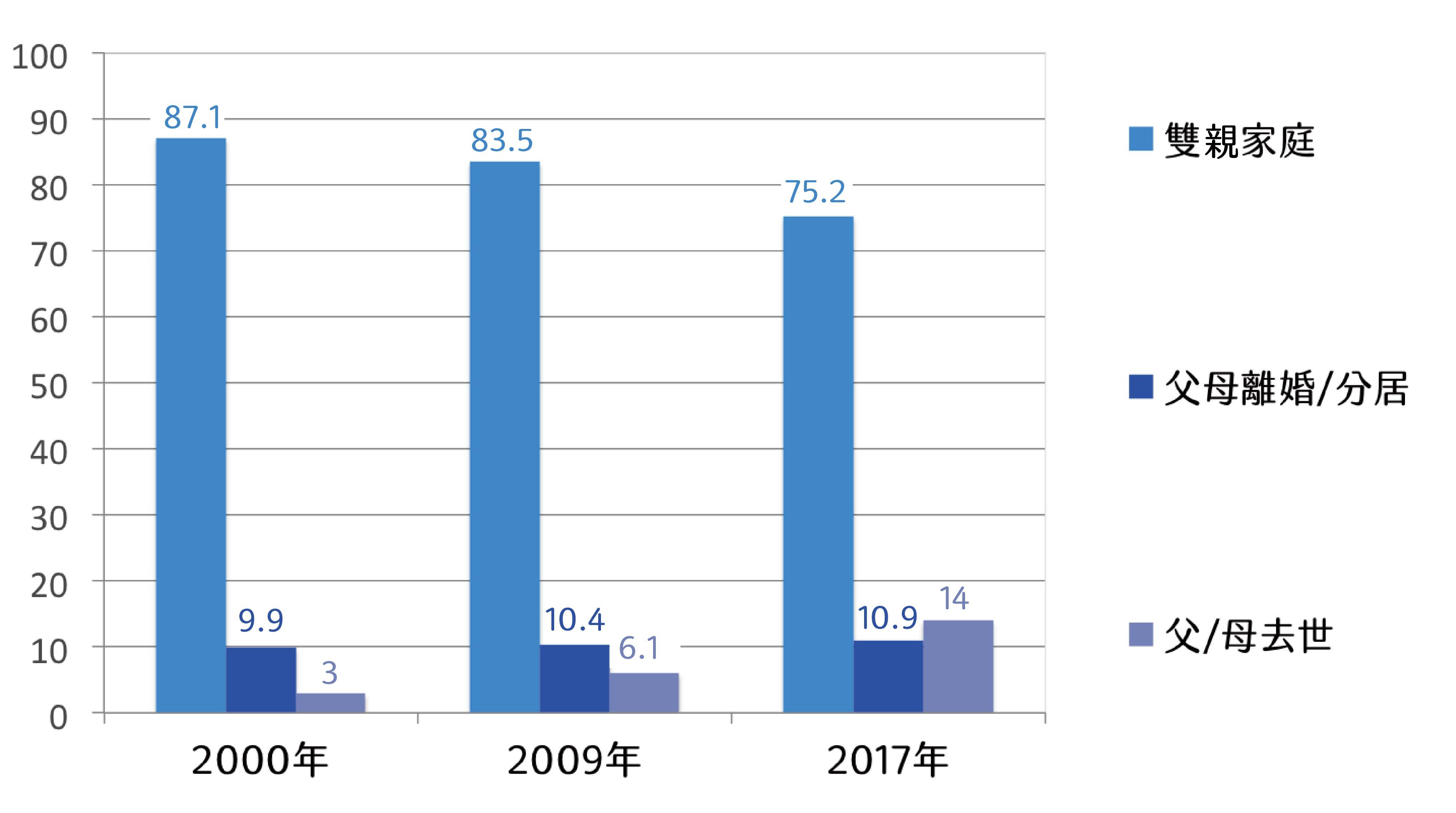 2000-2017 年家庭結構(樣本平均 13 歲、22 歲、31 歲)圖│研之有物(資料來源│伊慶春)