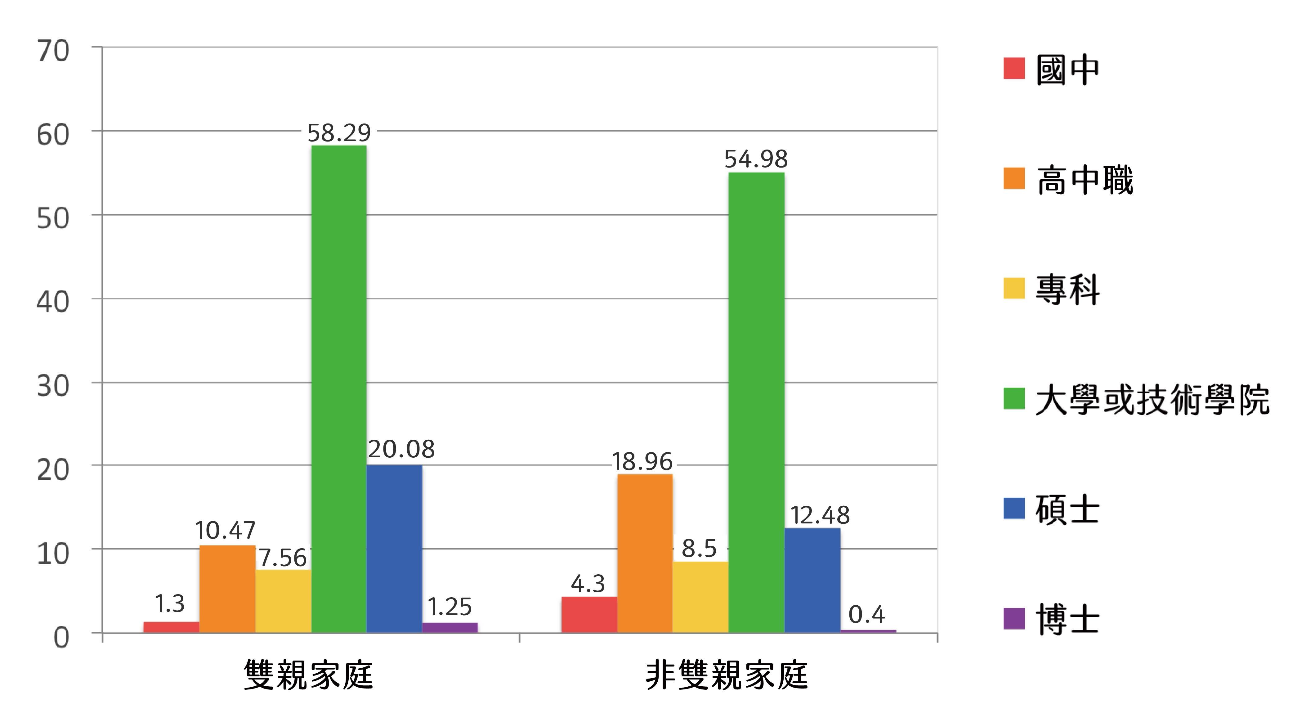 2017 年家庭結構與學業成就(樣本平均 31 歲)圖│研之有物(資料來源│伊慶春)