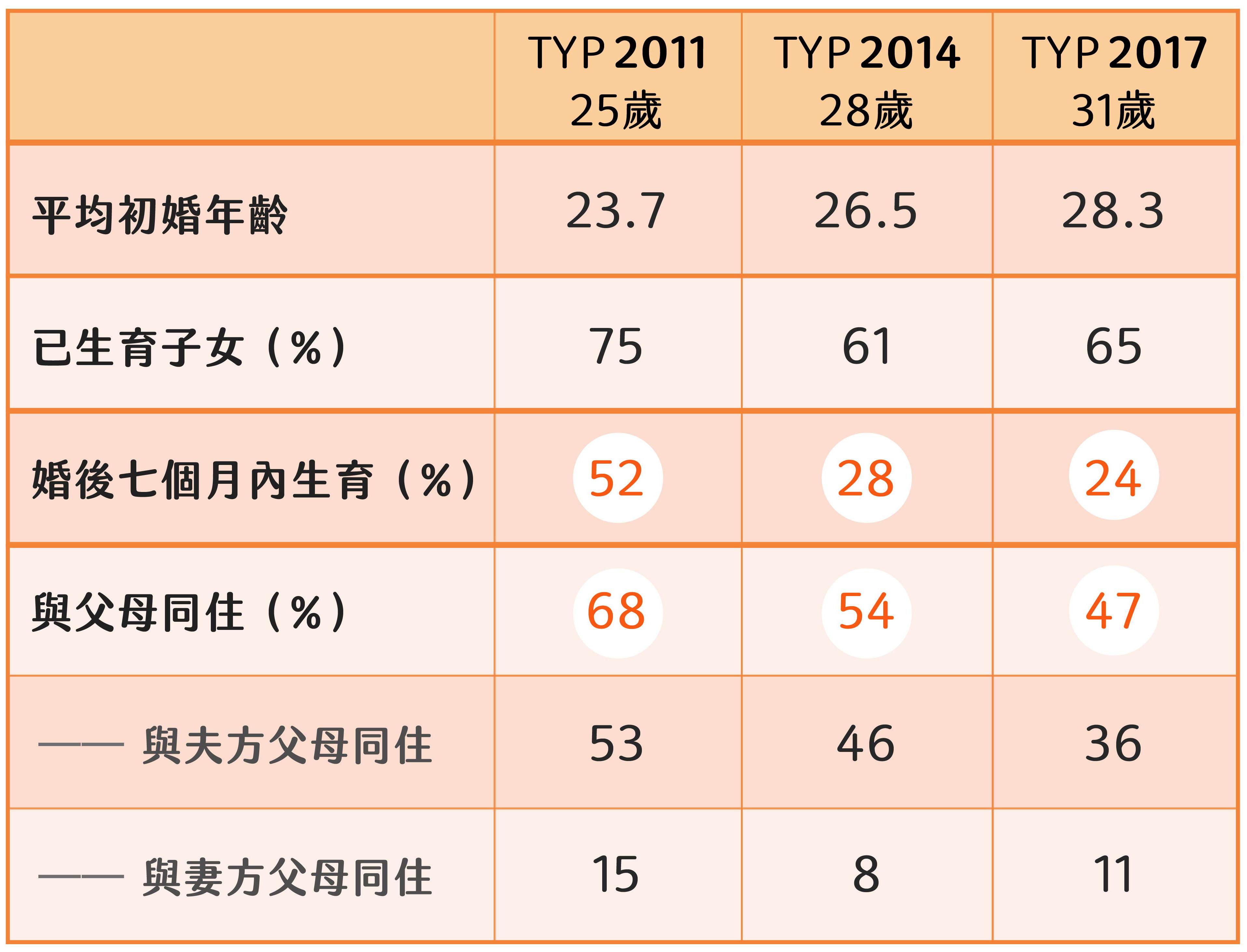 第二階段的調查,所有樣本已進入年輕成人階段,而且從 2011-2017 年分別有 7-40%進入婚姻,研究團隊開始觀察已婚者的婚育行為。圖│研之有物(資料來源│TYP)
