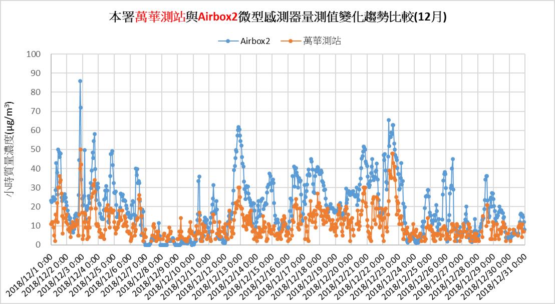 環保署將空氣盒子架設在多個標準測站,比較兩者測到的 PM2.5 濃度。藍色代表空氣盒子、橘色代表環保署測站,兩者測得 PM2.5 濃度值雖不同,但有相似的趨勢變化。資料來源│環境保護署空氣品質監測網