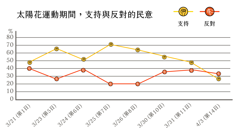 【圖:4 份由偏藍的 TVBS 民調中心所執行,2 份來自親綠的新台灣國策智庫與自由時報民調中心,另外 2 份分別來自《今週刊》與台灣指標民調,取用日期:2014 年 9 月 22 日。】