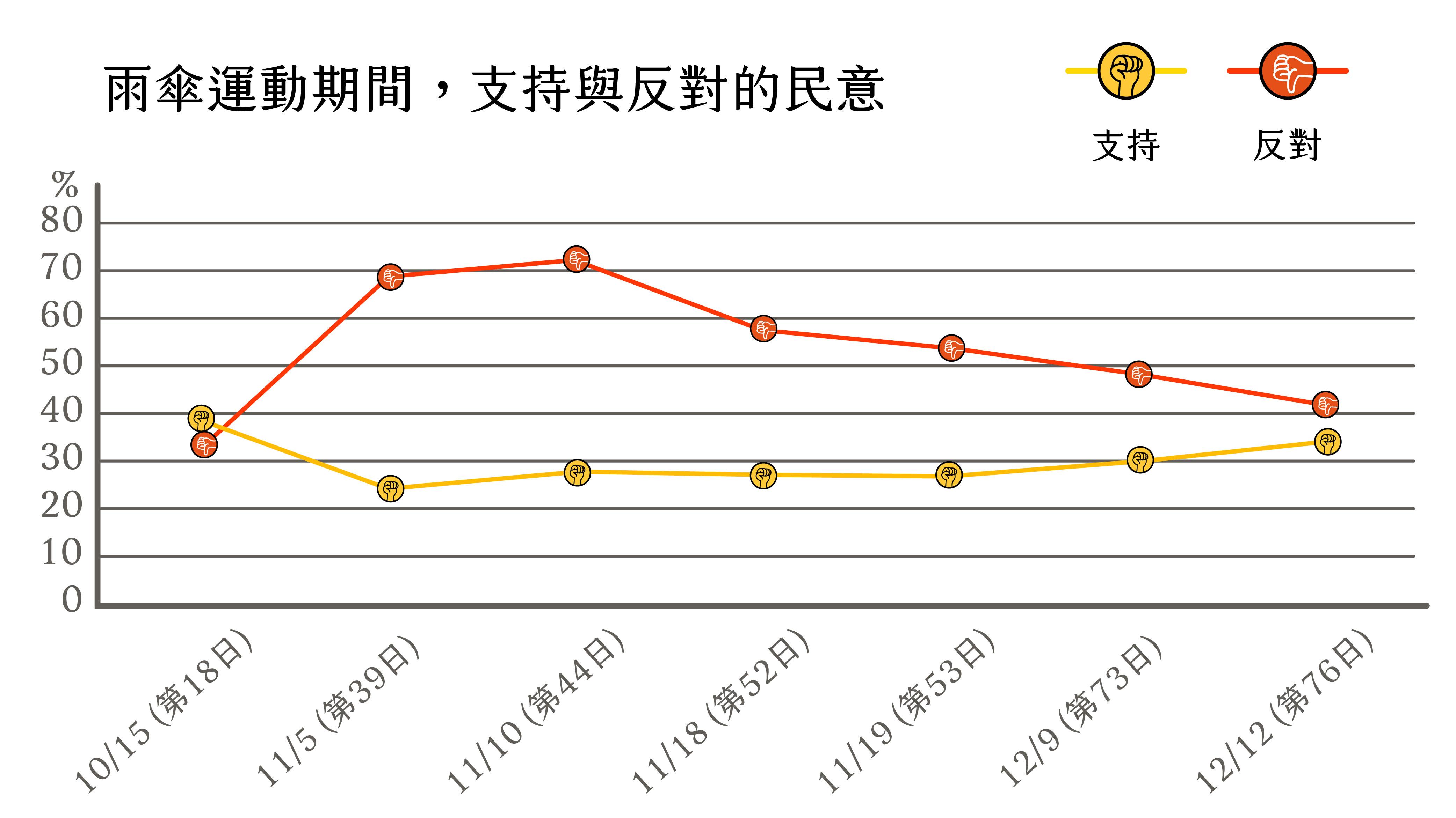 【資料來源:4 份來自香港大學民意研究計畫,3 份來自香港中文大學傳播與民意調查中心,取用日期:2015 年 8 月 27 日。】對峙僵局中,時間並不站在抗議者這方,太陽花在佔領 11 日後民意支持出現逆轉,雨傘運動則是在第 3 週。圖│《為什麼要佔領街頭?》,左岸文化(圖片美化│林洵安)