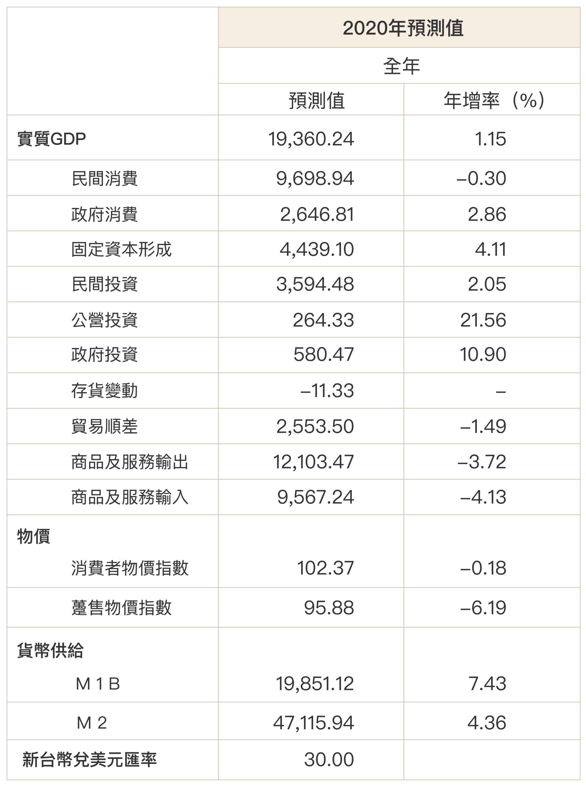 2020 年 7 月中研院發布的經濟預測。中研院經濟預測小組是經濟所組成的研究團隊,每年固定公布二次報告。圖│研之有物(資料來源:中研院經濟預測小組)