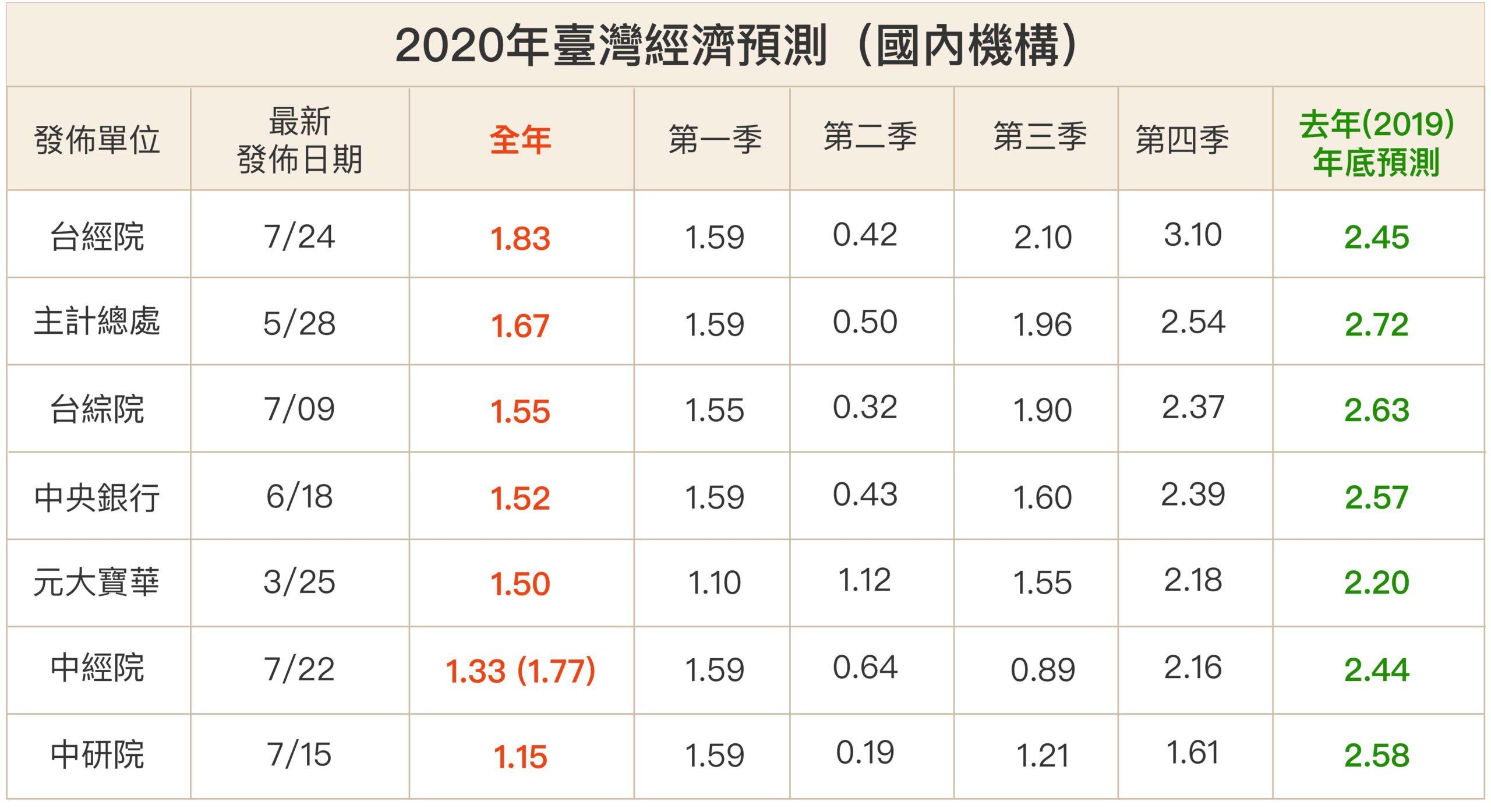 2020 年對台灣的經濟預測非常分歧,國內預測都在 1% 以上;外國數據幾乎都不到 1%,最差是 -4%,原因可能是資訊不對稱,外國預測單位對台商回流、振興政策等影響效果的掌握較不足。圖│研之有物(資料來源:周雨田提供)