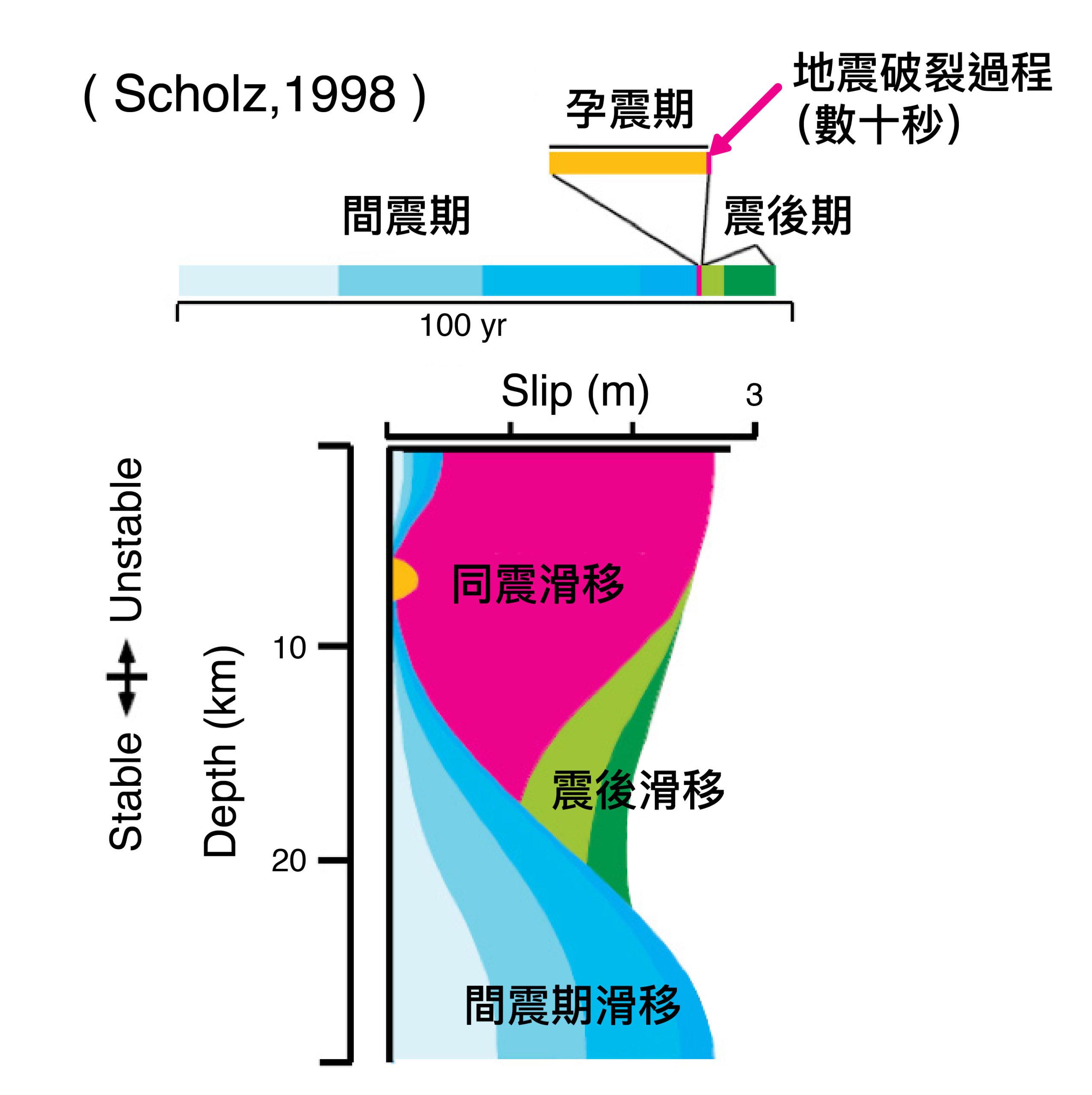 同震滑移、震後滑移、間震期滑移,可描述斷層累積及釋放能量的歷程。圖│Scholz, 1998