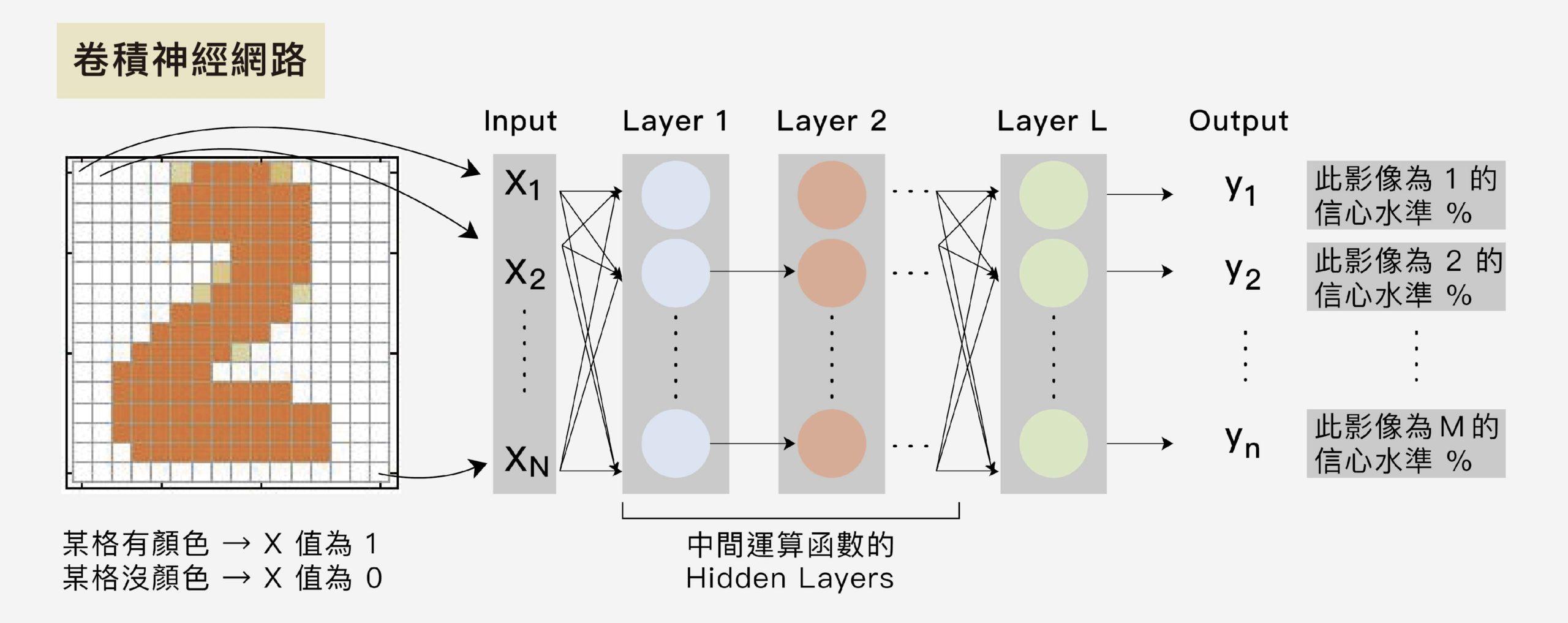 先教電腦定義每個影像的值,再透過神經網路的層層非線性函數運算,判斷這個影像最可能為哪個數字,信心水準比值最高者為答案。圖│研之有物 (資料來源│李宏毅)