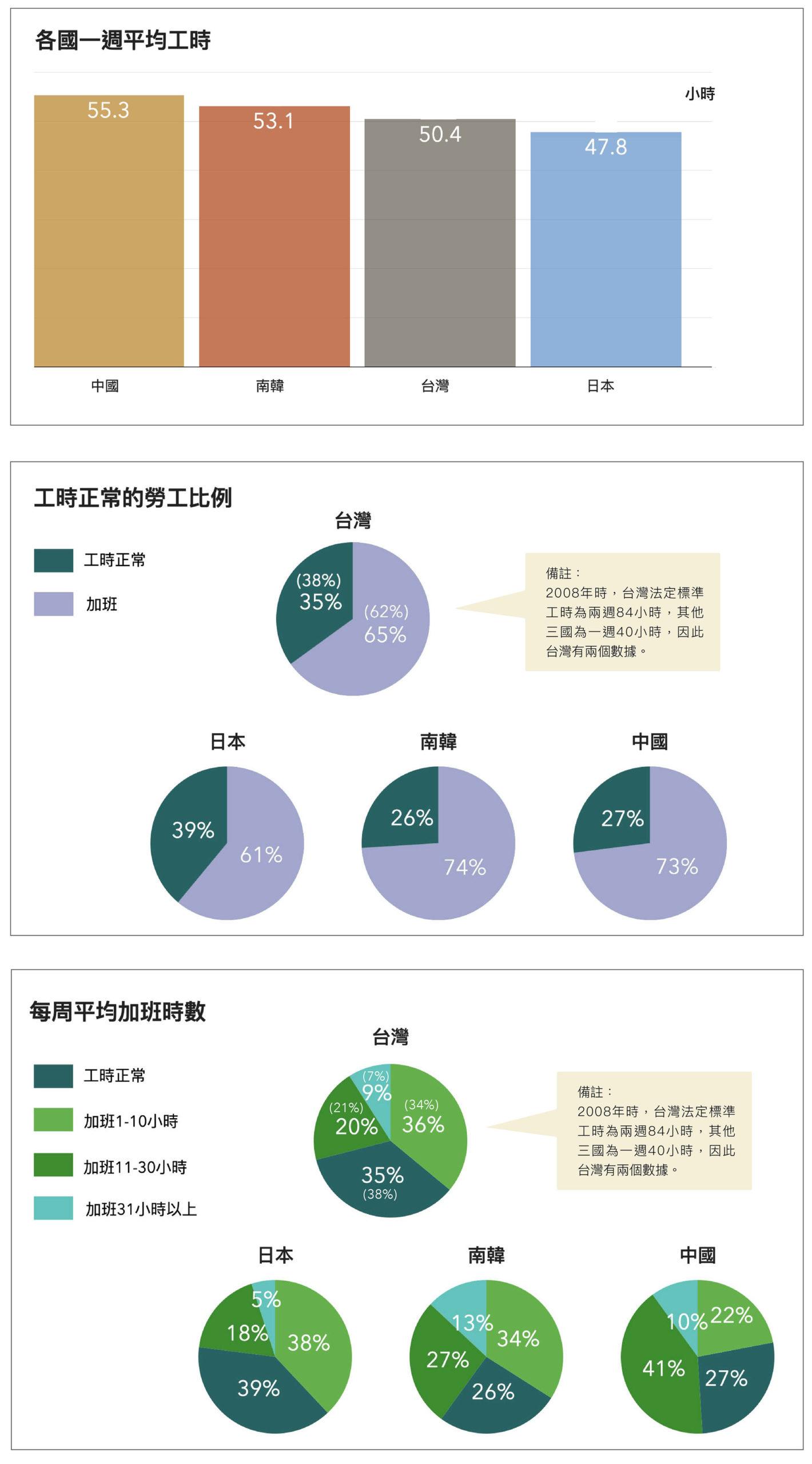 依據 2008 年東亞社會調查問卷資料,以每週工時來看,從高至低依序為中國、韓國、台灣、日本,但四國都有超過 6 成勞工要加班。圖│研之有物(資料來源│蔡明璋)