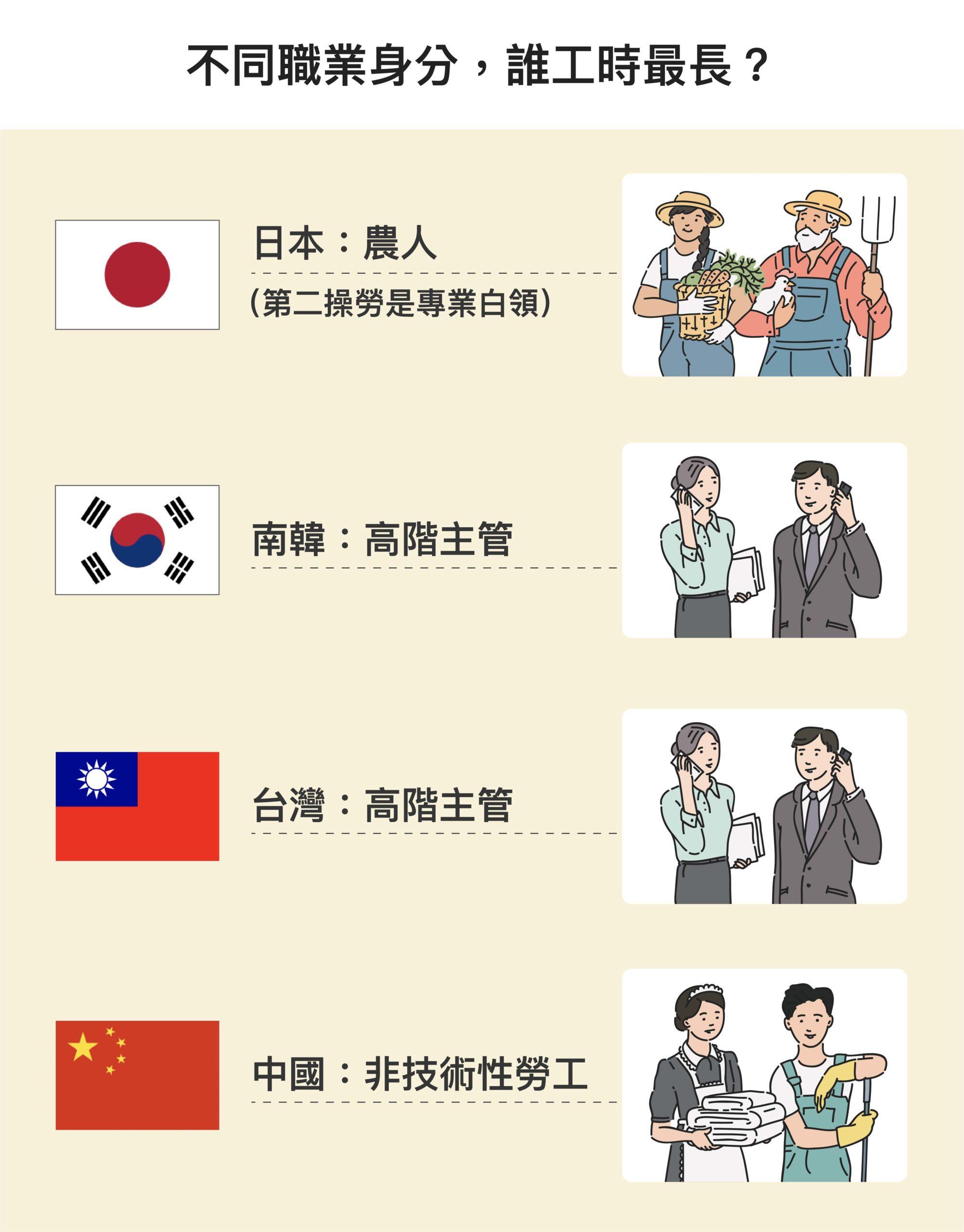 研究中將職業身分類型分為:高階主管或經理人、專業白領、半專業人員、文書工作、農業工作者、資深技師、非技術性工人。台灣與南韓的高階主管,日本的專業白領,加班時數明顯較長;但中國則是非技術性勞工最常加班。圖│研之有物(資料來源│蔡明璋)