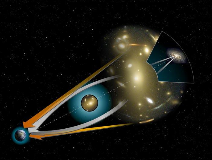何謂重力透鏡效應?由左到右分別是:地球 (觀測者)、大質量星體 (如黑洞)、遠方的星系。當三者在一直線上,遠方星系的光通過大質量天體附近,光線會因強大重力而彎曲 (白色箭頭),就像透鏡彎曲了光線,地球上的觀測者就會「看見」變形的星系影像。圖│ NASA