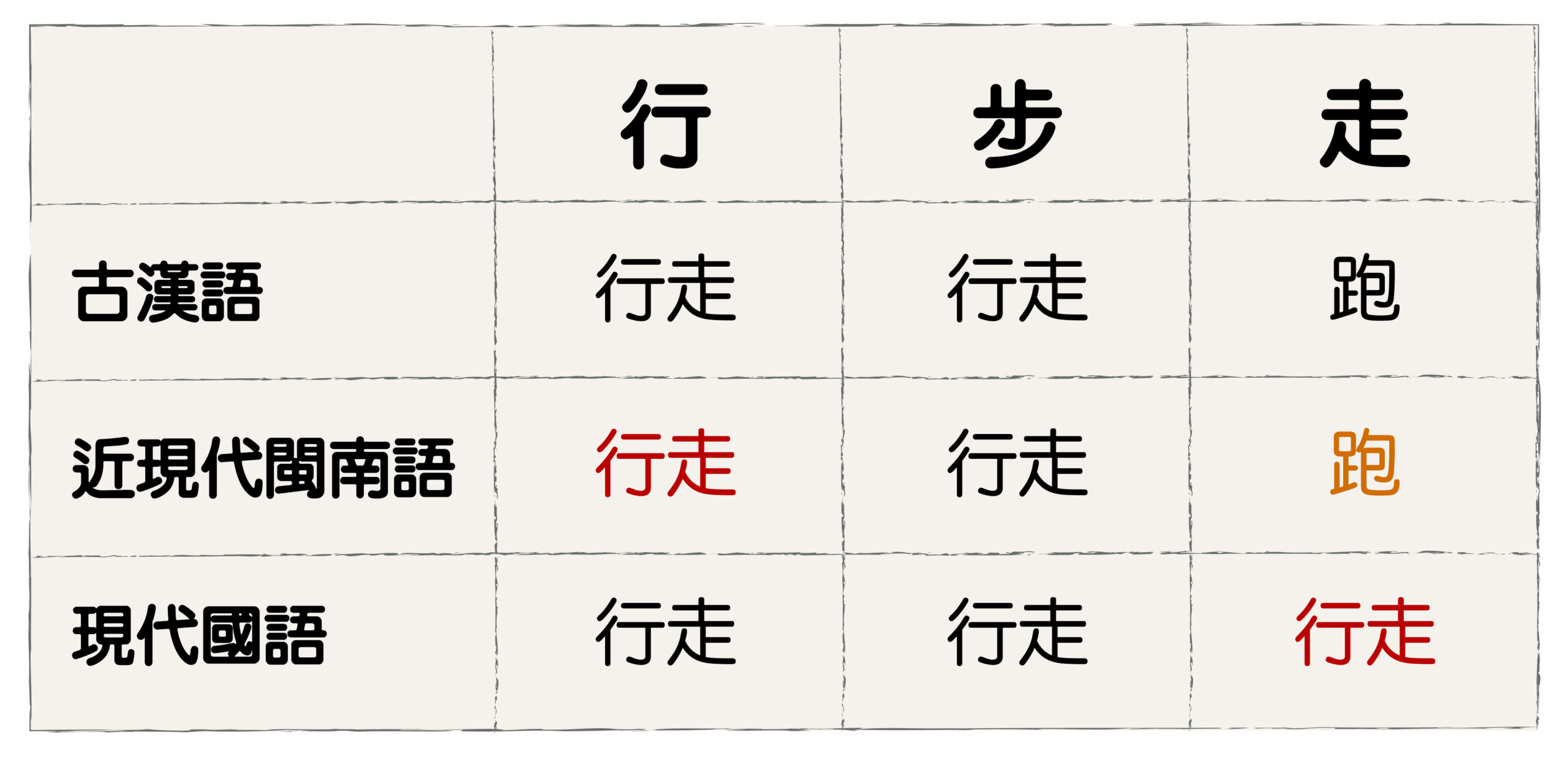 大體來說,閩南語的「行」接近國語的「走」,「走」則為國語的「跑」。圖│研之有物(資料來源│蕭素英)