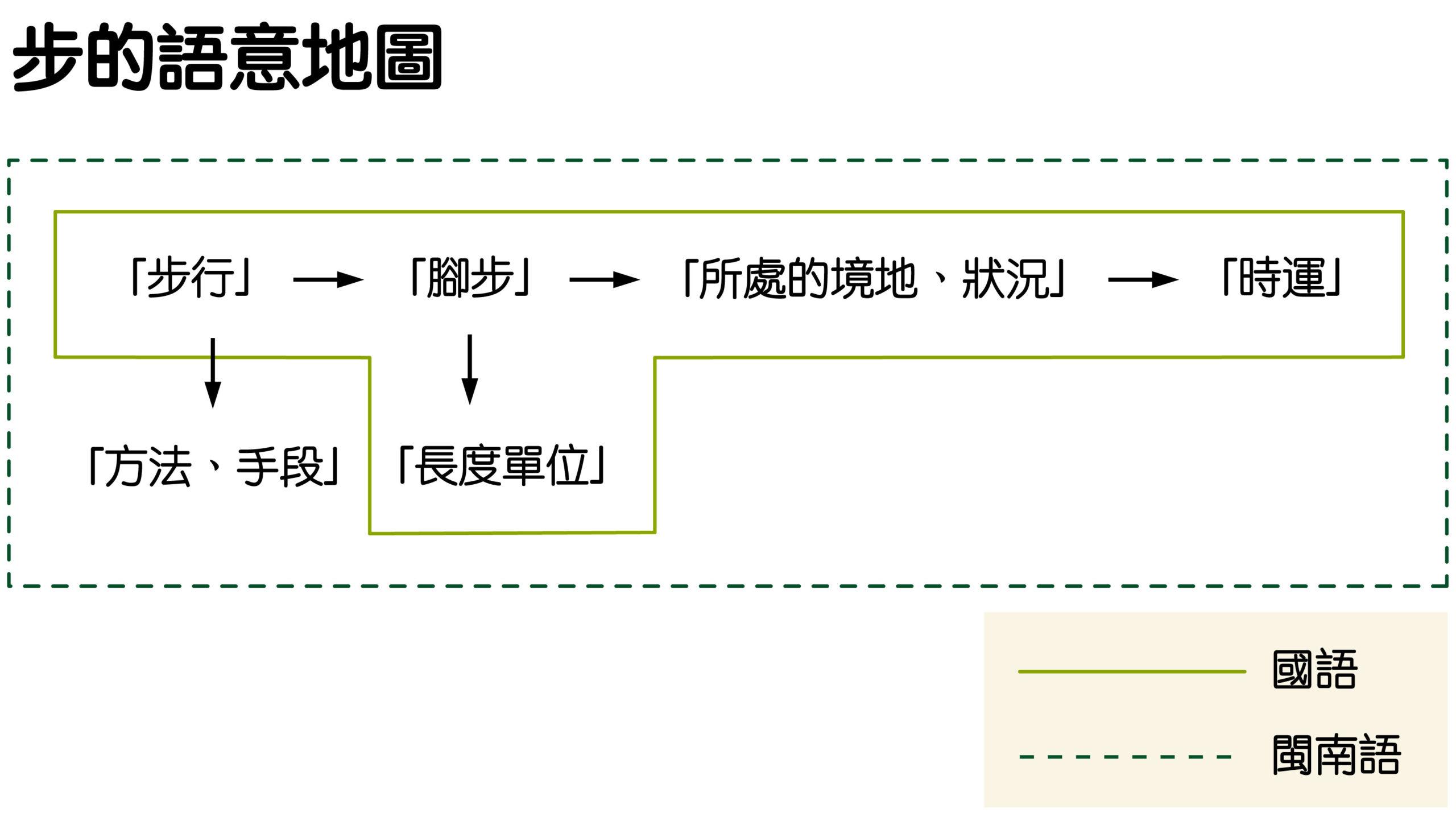 閩南語中的「步」擴充出「方法、手段」的語意,有許多相關詞彙。在台灣華閩交雜的語言使用脈絡下,閩南語的語意滲入國語,因此出現「奧步」、「撇步」這類新詞彙。圖│研之有物(資料來源│蕭素英)