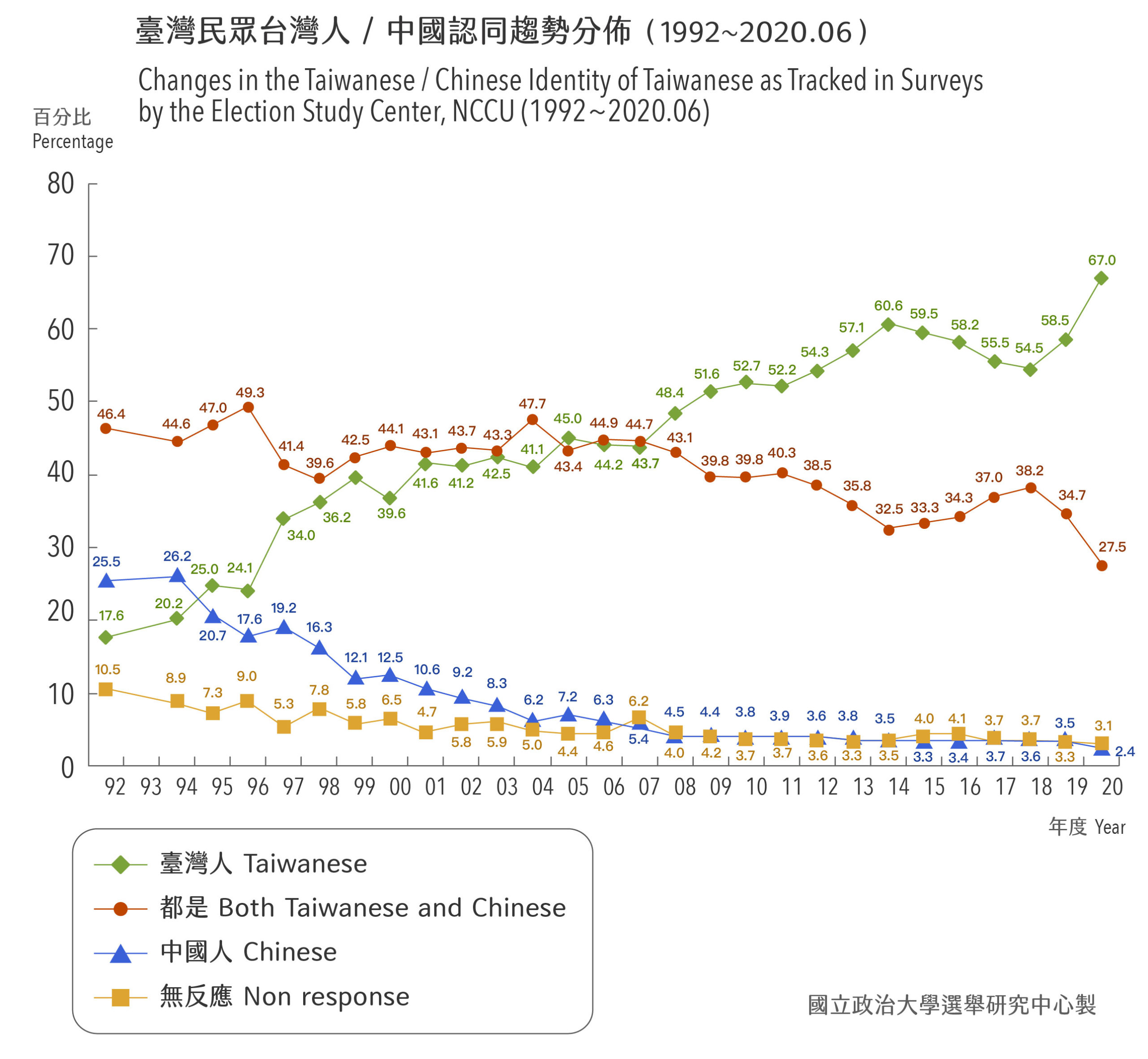 1994 年後「中國認同」下降,部分「中國認同」者流向「雙重認同」,開啟「雙重認同」與「台灣認同」的競爭。由於挹注效果逐年下滑, 2008 年後「台灣認同」成為主流。圖│研之有物(原始資料、圖片│政治大學選舉研究中心)