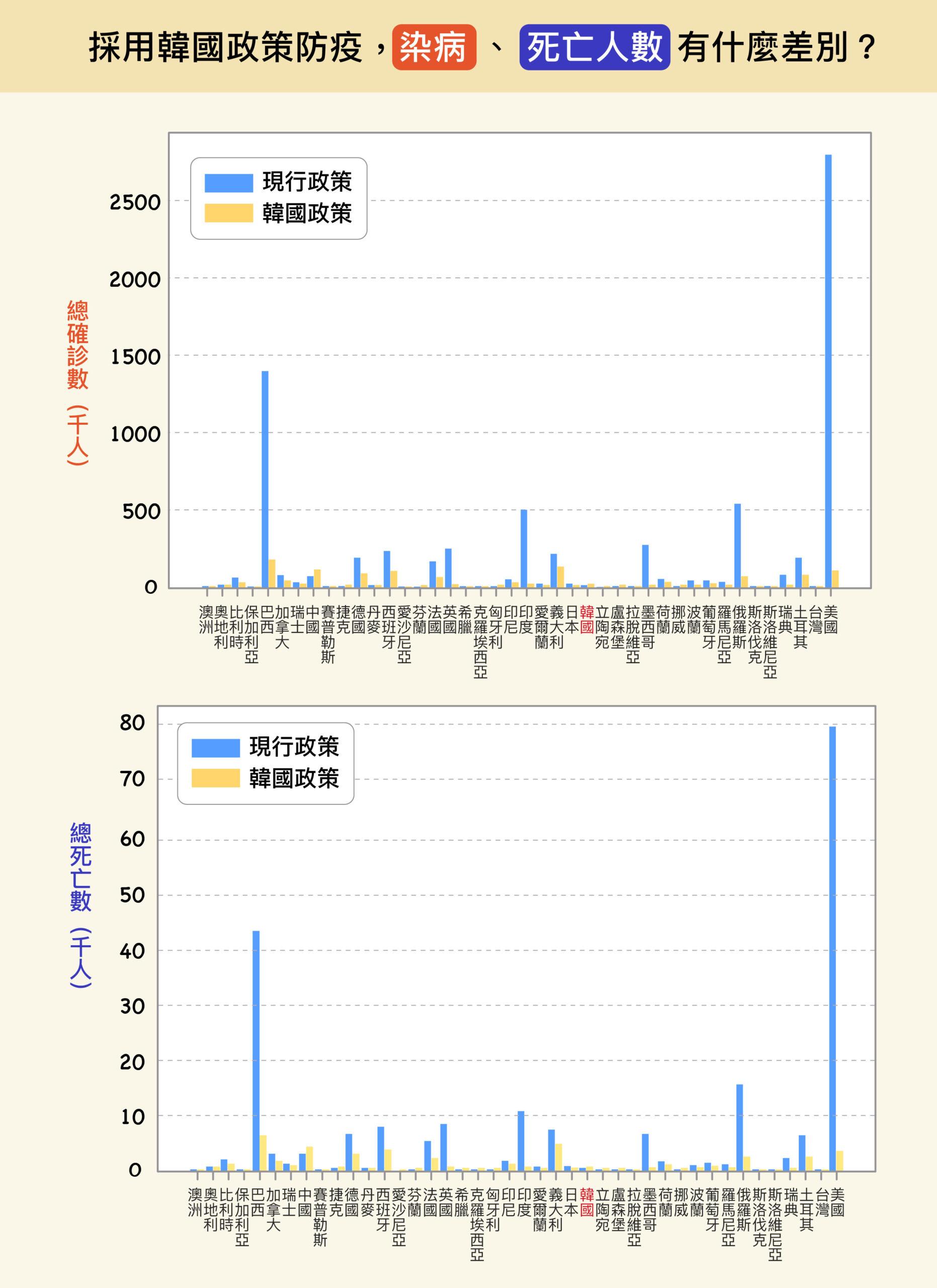 若各國採用韓國防疫模式作為替代政策,不論是染病人數、死亡人數,幾乎都會大幅降低。圖│研之有物(原圖、資料來源│楊宗翰、許文泰、林軒馳)