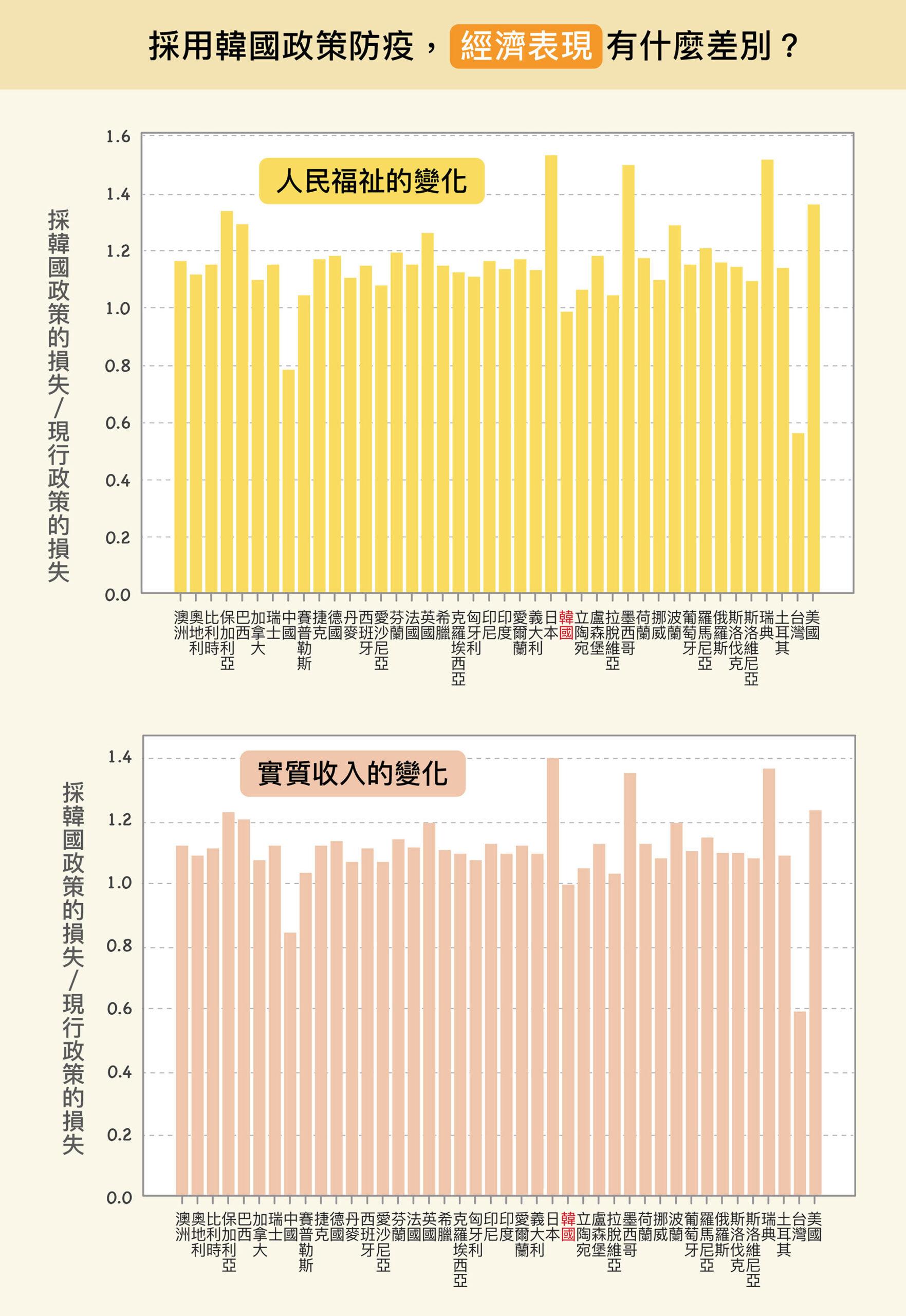 但短期實施後,各國將面臨經濟衝擊。除了中國、台灣的經濟損失會減少,其他國家的經濟反而更慘烈。原因是,韓國比多數國家防疫限制更嚴格,經濟衝擊因而增加。圖│研之有物(原圖、資料來源│楊宗翰、許文泰、林軒馳)