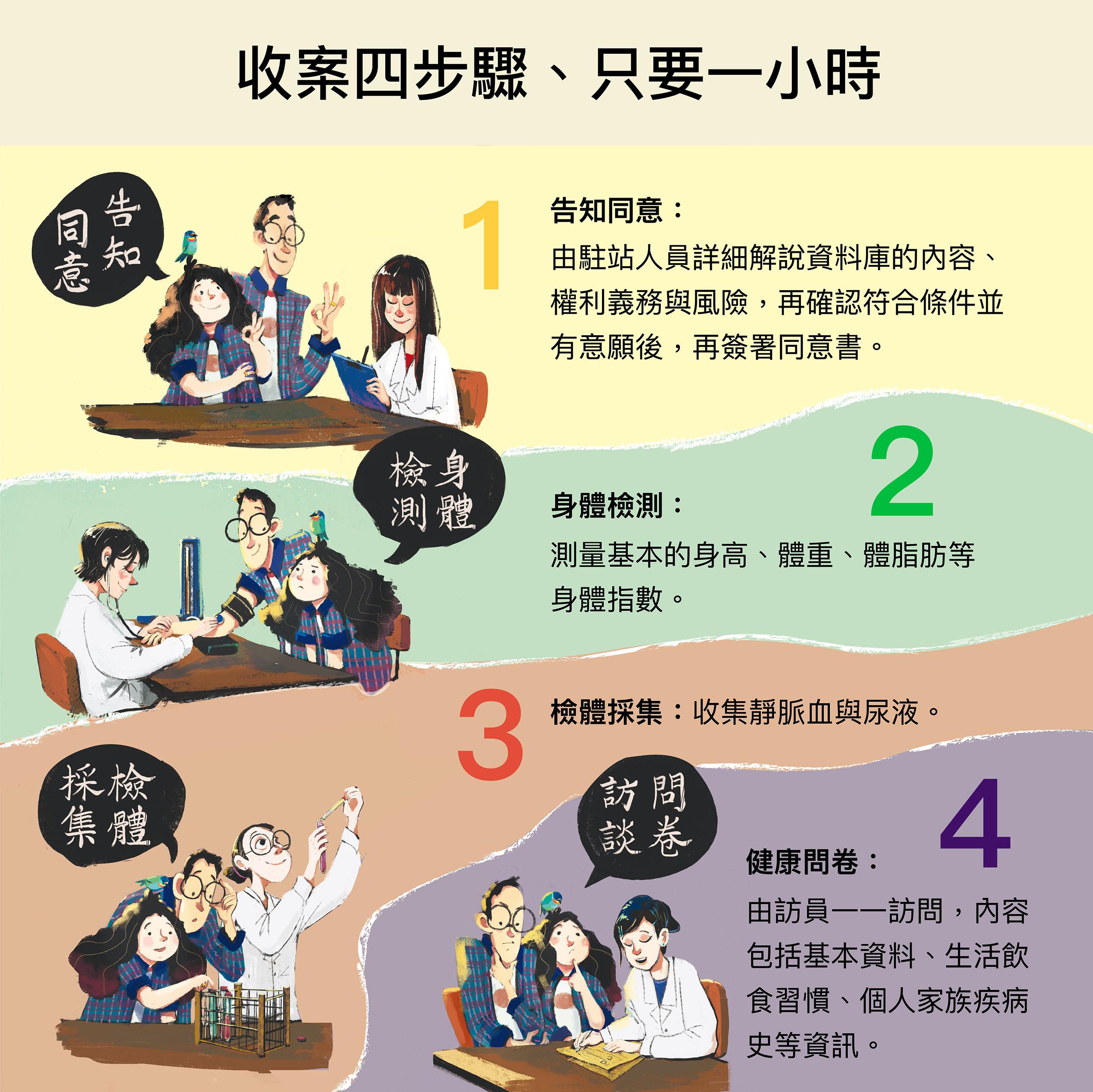 以上是臺灣人體生物資料庫收集檢體的四步驟。「民眾可收到自己的檢查報告嗎?」答案是不會主動提供。因為資料庫收集資料以生物醫學研究為目的,不會主動提供檢測結果,但如果特別有要求,則會在兩個月內提供檢驗數據以茲參考。圖│研之有物(資料來源│Taiwan Biobank)