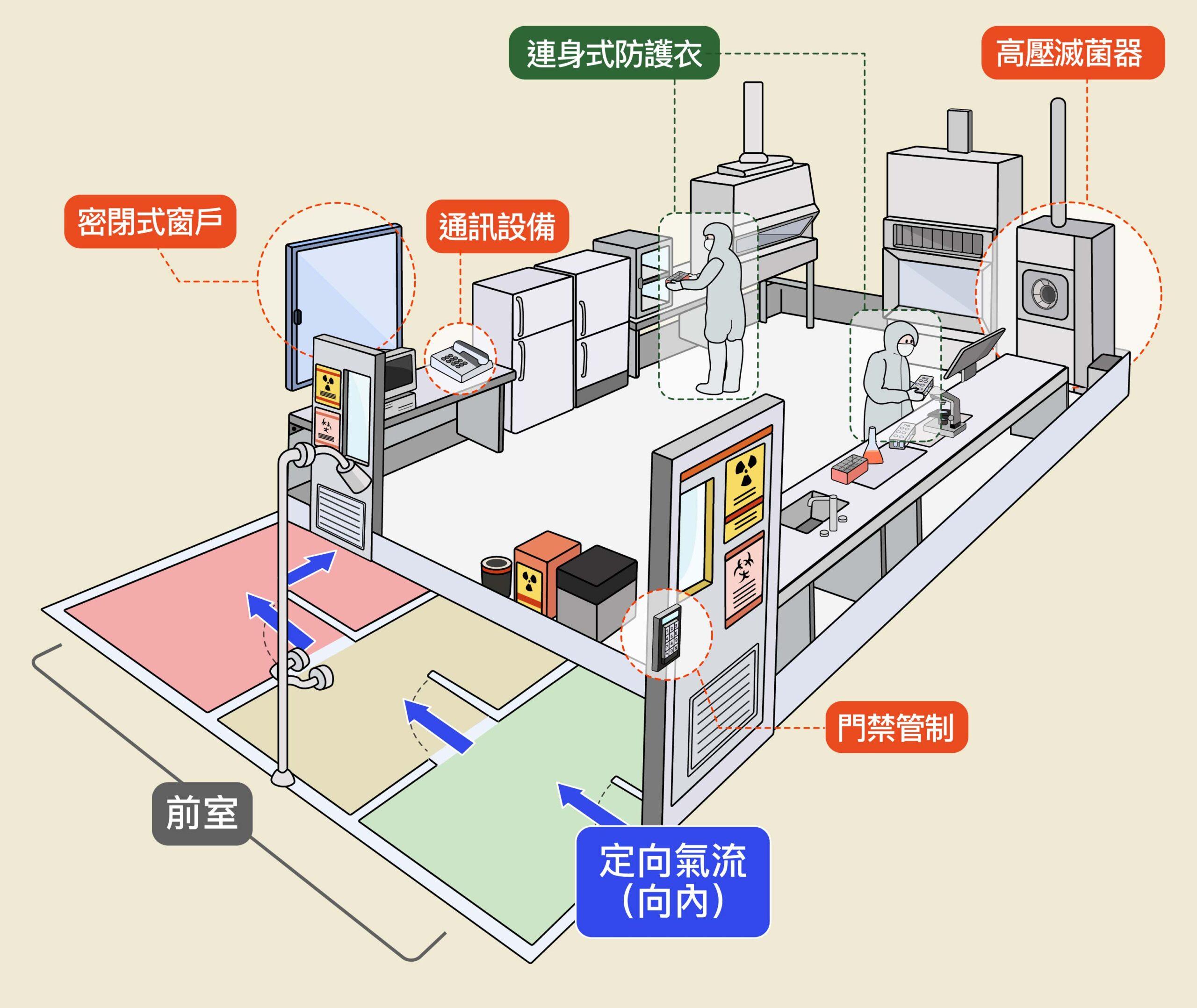 P3、P4 實驗室特點是內部的負壓呈梯度分布,越往裡面壓力越低 ,以防止氣流外洩。此外,實驗室必須具備高壓滅菌鍋,實驗用品必須經過高溫高壓、蒸氣滅菌之後才能取出,人員進與出也有規定的路線。圖│研之有物