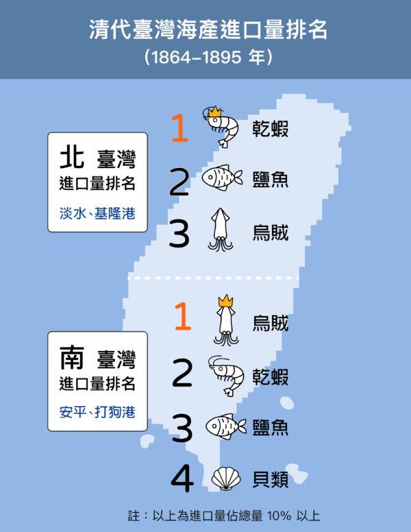 乾蝦、鹽魚、烏賊是南北進口大宗,佔八成以上。北部進口總量是南部 4-8 倍,但南部種類更多樣化,包括干貝、海藻、鯡魚片。圖│研之有物(資料來源│林玉茹)