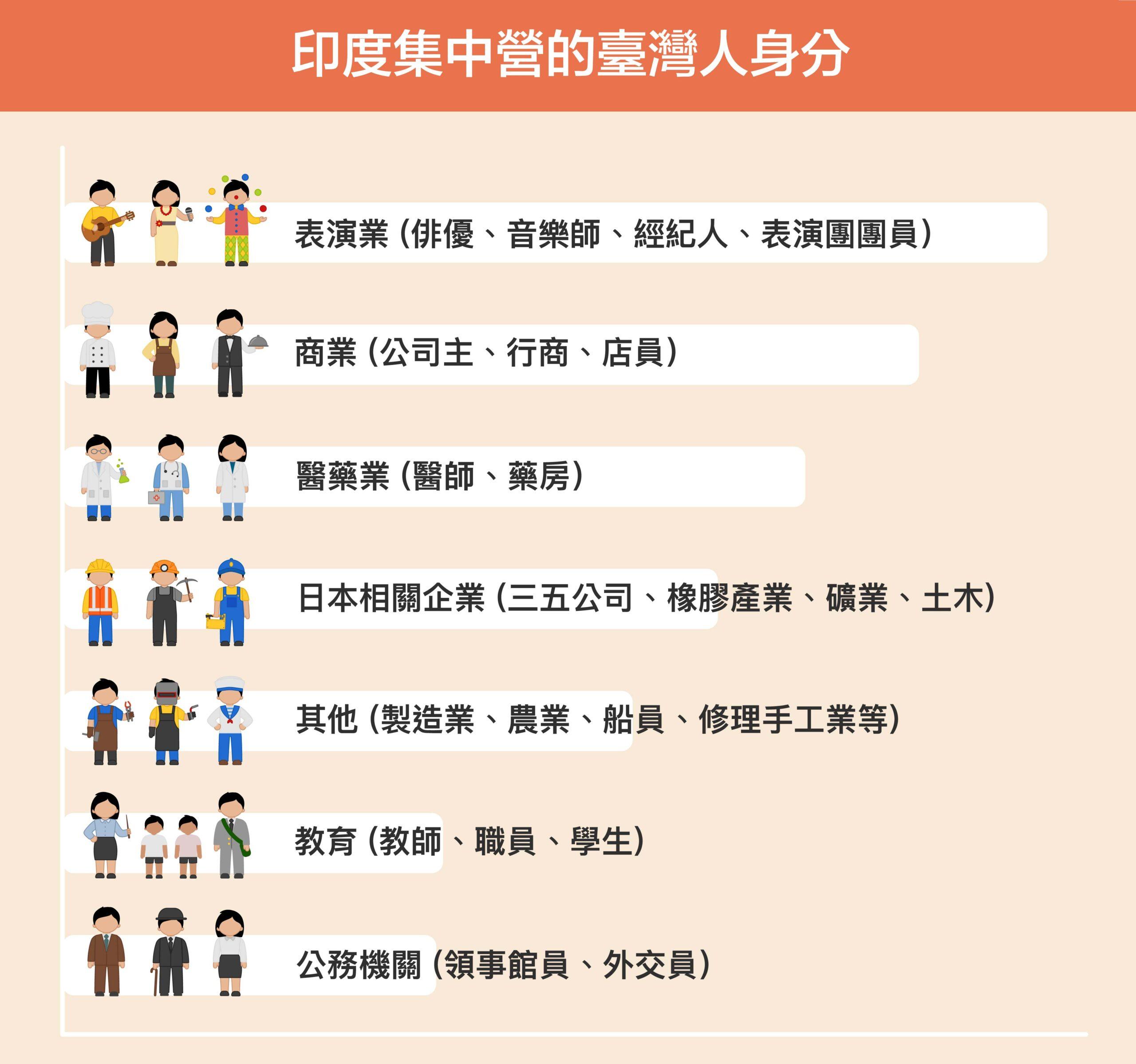 印度集中營裡,目前可知的臺灣人職業多數是演藝人員最多,也有不少行商、小老闆,另外還有少部分醫師、藥商以及日本企業中的工頭領班。圖│研之有物、iStock(資料來源│鍾淑敏)