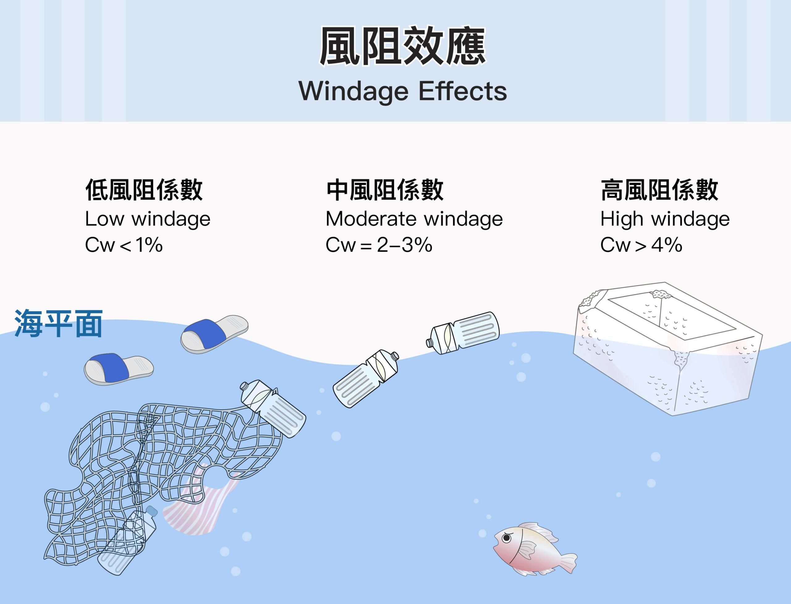 海漂垃圾的風阻係數(Cw)為 0~0.1,風阻係數高的垃圾有機會被風吹到岸上,風阻係數低的可能就漂浮在海面。Cw 越高,表示受到風的阻力越大,如大體積保麗龍,受風面大很容易跑到岸上;塑膠拖鞋 Cw 為 0,不會沉沒且風也吹不動,除非有大浪才會被捲到岸上。圖│研之有物