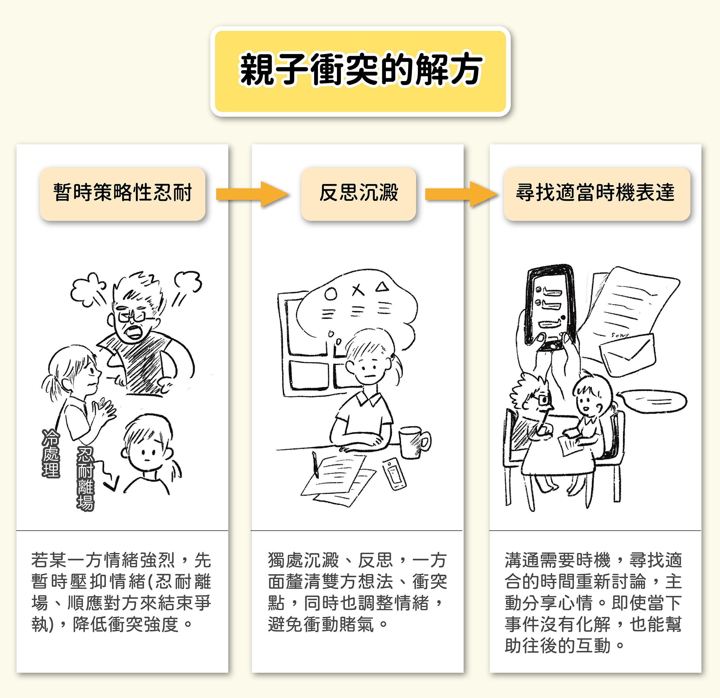 「適當表達策略」包含三個階段,透過衝突降溫、自我反芻、正向溝通,轉化調節對立關係。圖│研之有物