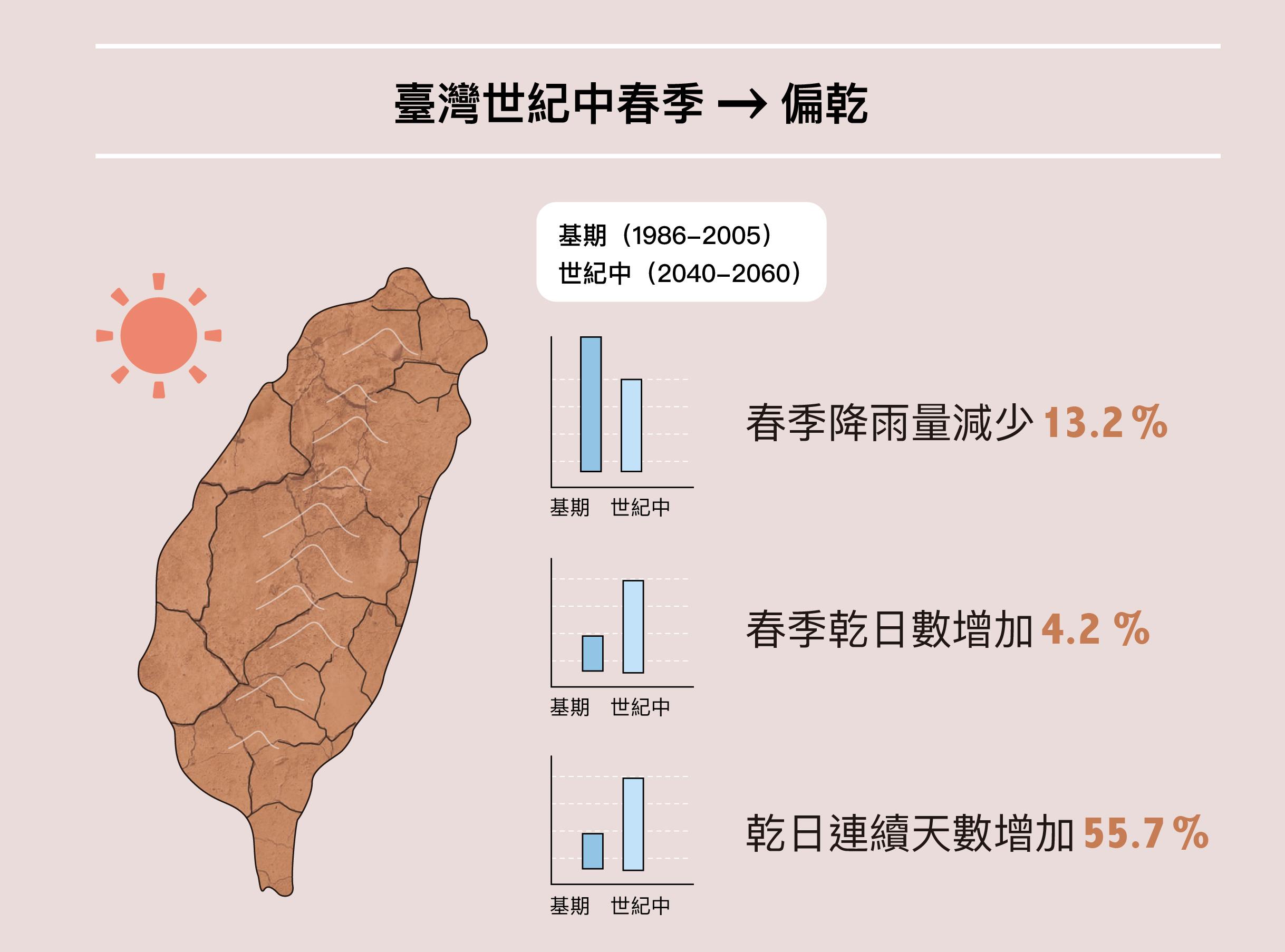 氣候模擬顯示,臺灣在世紀中春雨的降雨量預估將減少 13.2%,連續乾日會增加 55.7%,北臺灣未來的乾旱情況可能會更加嚴重。圖|研之有物(資料來源|臺灣未來的乾旱問題與因應)