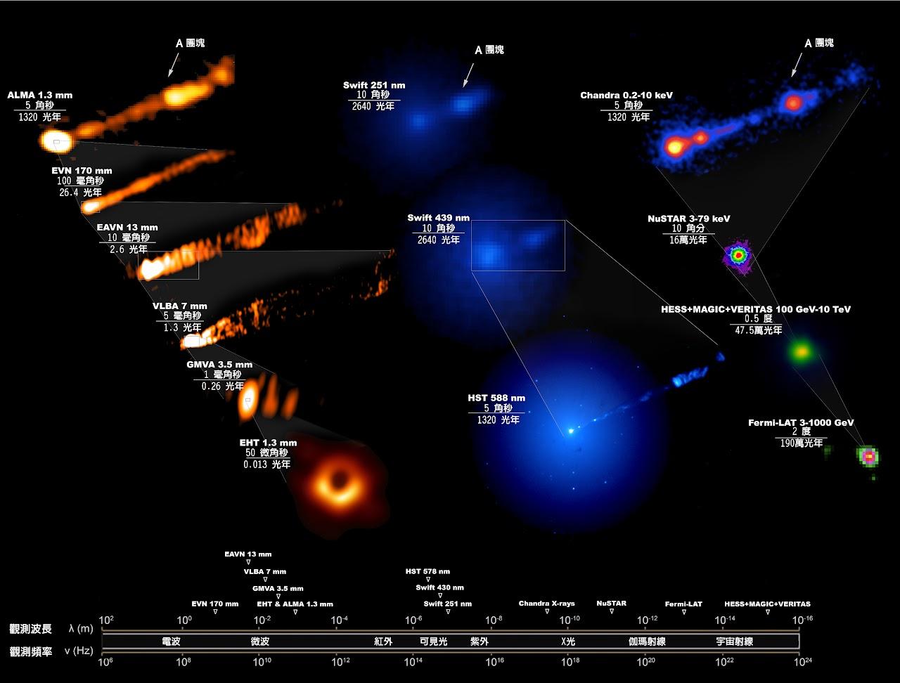 圖片為 M87 黑洞的多波段影像。EHT 拍到黑洞事件視界附近的「甜甜圈」影像,而其他波段的望遠鏡則拍到黑洞附近狹長而筆直的噴流。圖│中研院天文所