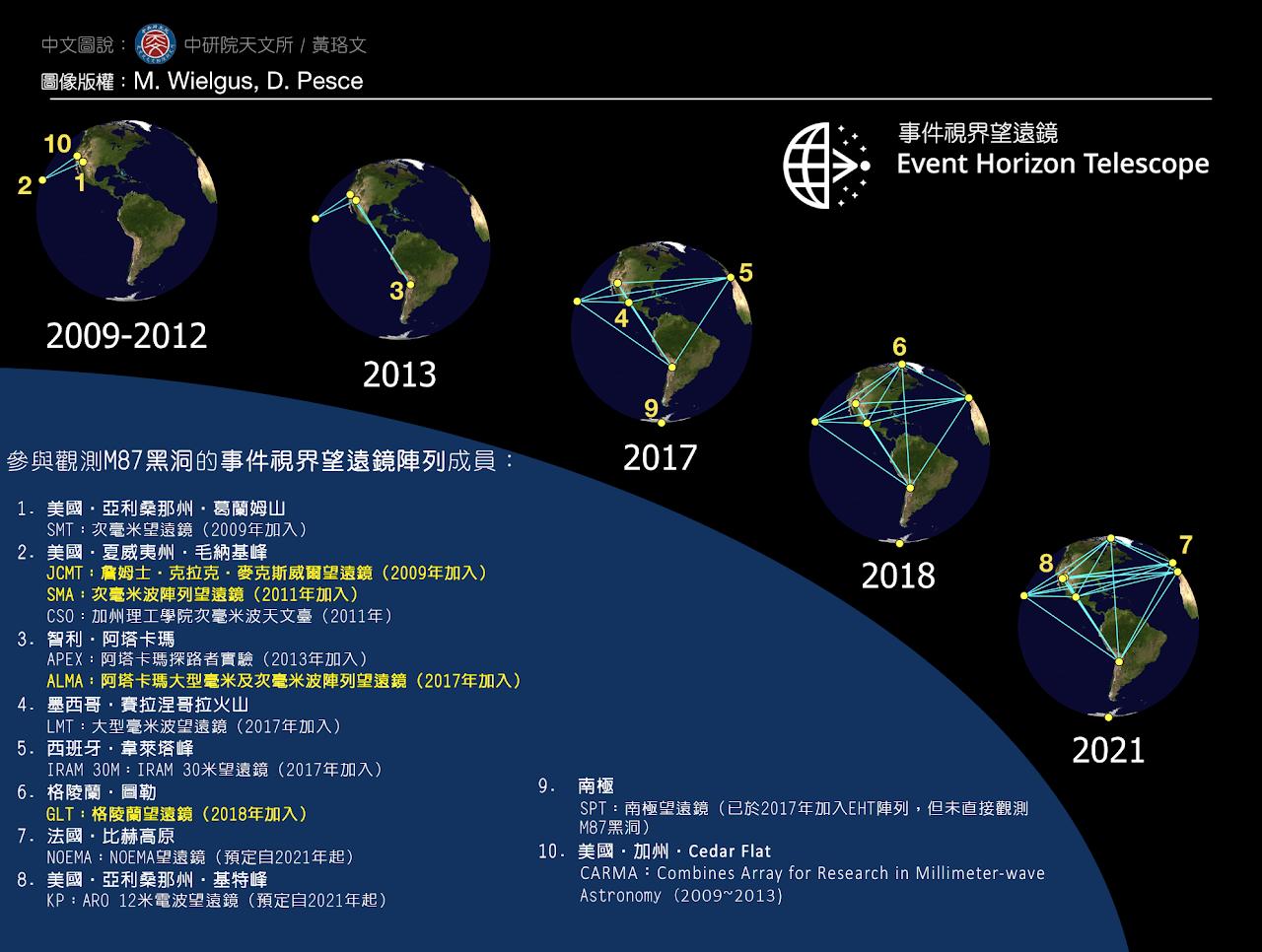 從 2009 年之後,事件視界望遠鏡的天線成員數量陸續增加,臺灣目前總共貢獻了 4 座望遠鏡的營運與儀器技術。圖│中研院天文所