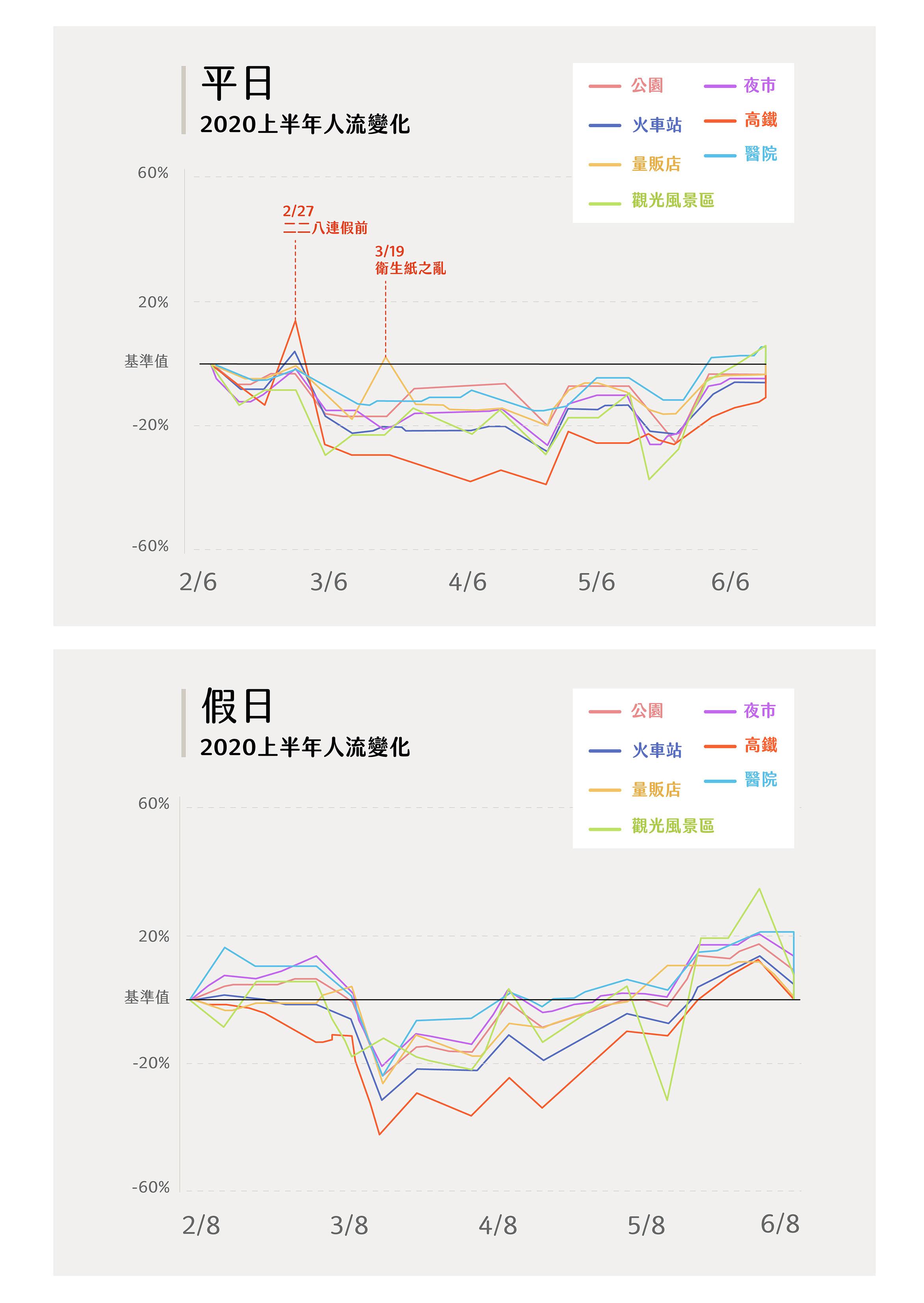 觀察去年防疫期間,火車站、高鐵人流下滑明顯;醫院、量販店則較早開始回流。但觀光風景區起伏始終明顯,每逢連假就出現人流高峰,6 月進入防疫新生活後,快速拉高至 35%,顯見去年疫情期間臺灣人最喜歡到風景區放風。圖│研之有物資料來源│詹大千)