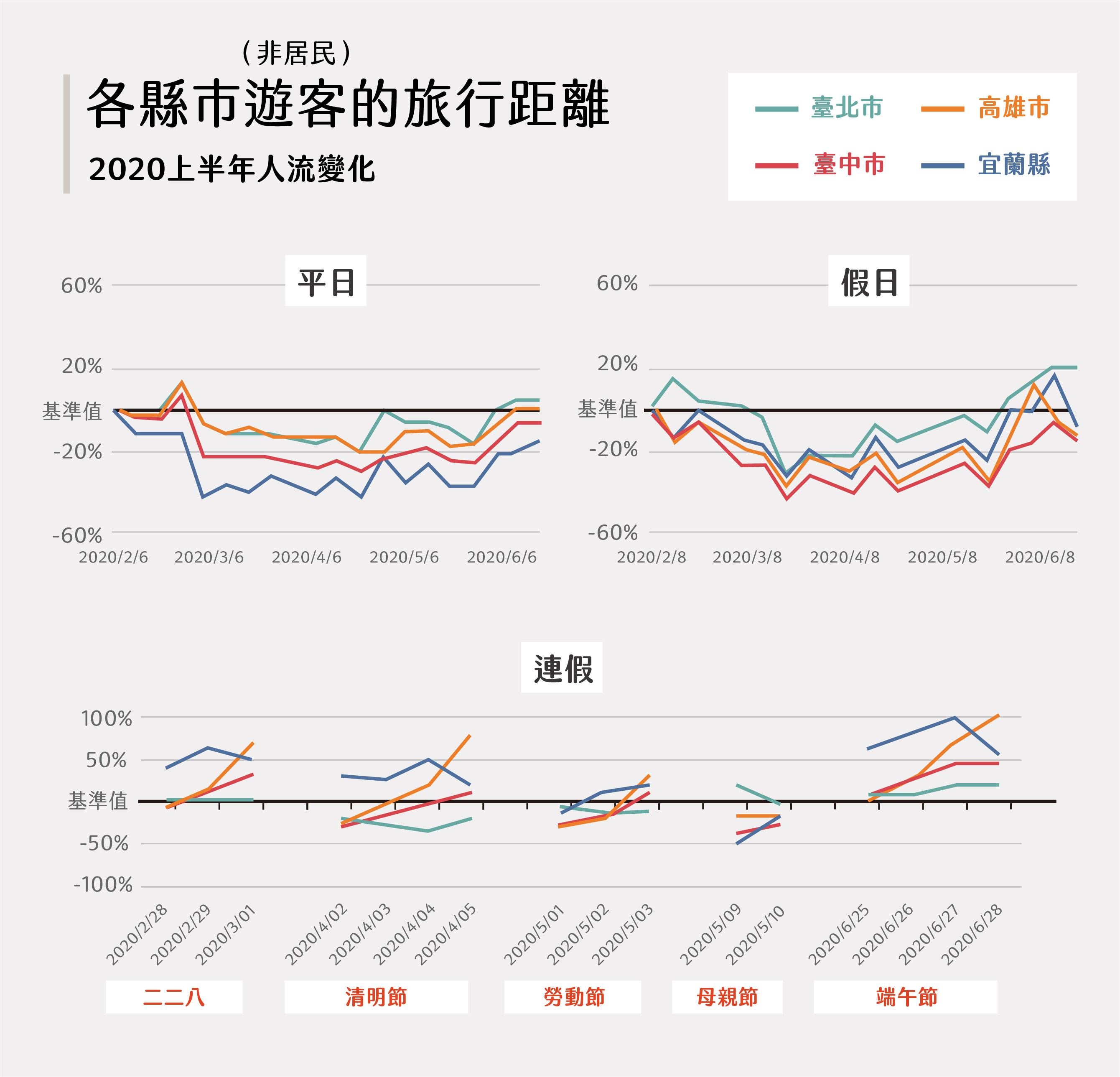 2020 年 6 月後,假日的跨縣市人潮開始增加,旅行距離越來越長。高雄、宜蘭遊客明顯增加,特別是遇上連續假期,人流就會從北部往兩處移動。圖│研之有物(資料來源│詹大千)