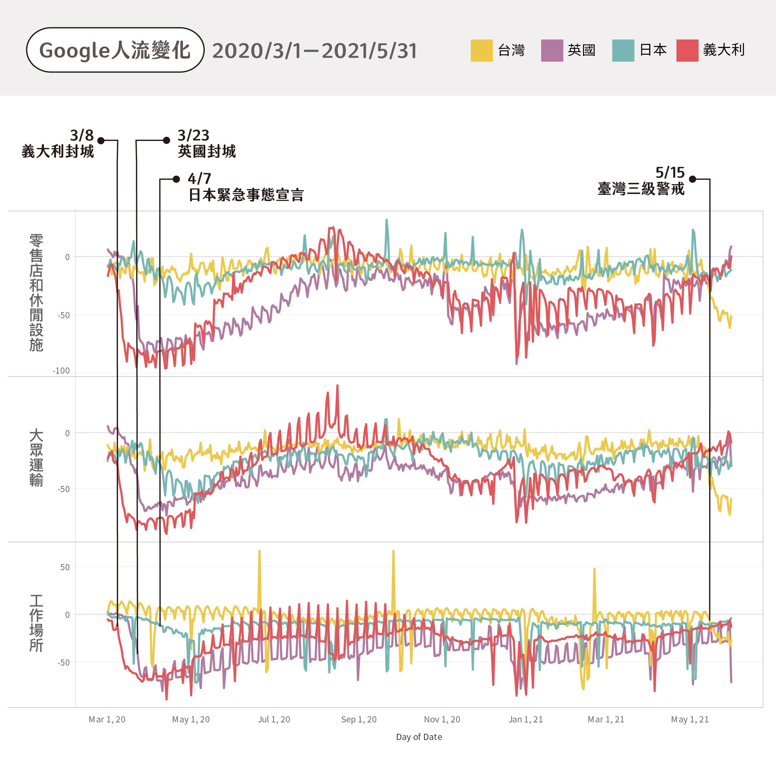 以 Google Mobility 比較各國人流,英國、法國在第一次封城後,大眾運輸、零售店減少約 7-8 成人潮,義大利下降約 9 成。臺灣三級警戒後人流下降約 6-7 成。日本發布緊急事態宣言後,人潮則減少約 1-3 成。(註:本圖僅挑選三類場所示意)圖│詹大千