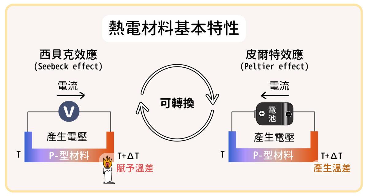 圖片為熱電材料的基本特性。同一個熱電材料,若給予兩端溫度差可以產生電壓(西貝克效應);若給予兩端電壓則會造成溫度差(皮爾特效應)。圖│研之有物(資料來源│陳洋元)