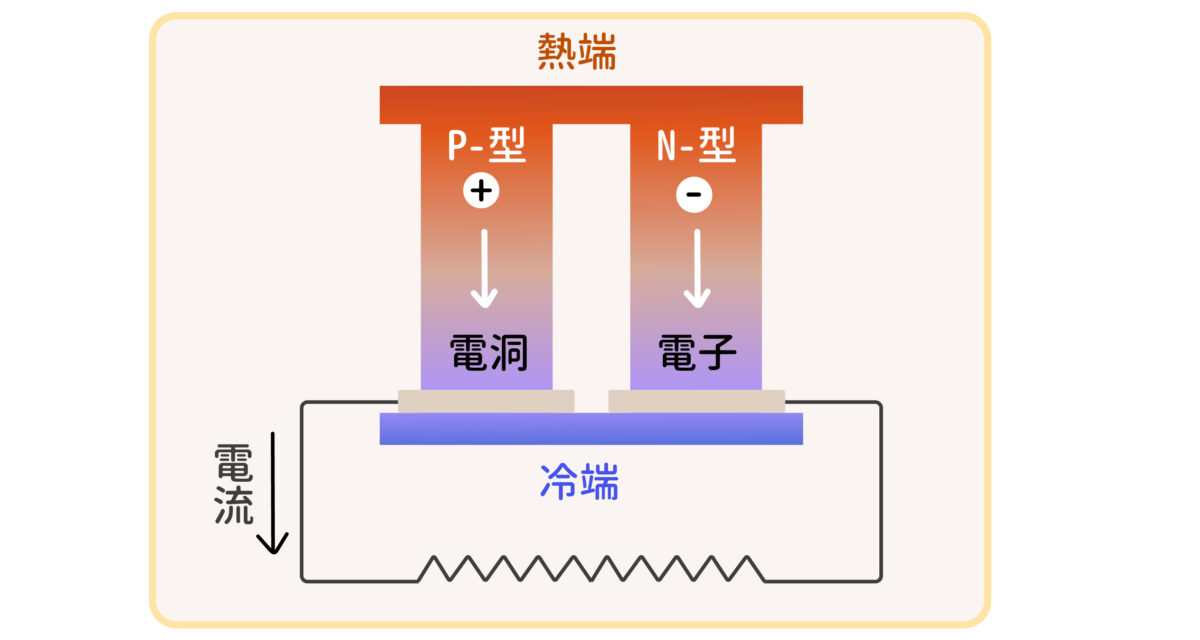 半導體材料是良好的熱電材料,依據摻雜的元素種類,可分為 n 型(電流載子為電子,帶負電)與 p 型(電流載子為電洞,帶正電),製作熱電材料時,會將 n、p 型材料組合成上圖「熱電偶」的形式。圖│研之有物(資料來源│陳洋元)