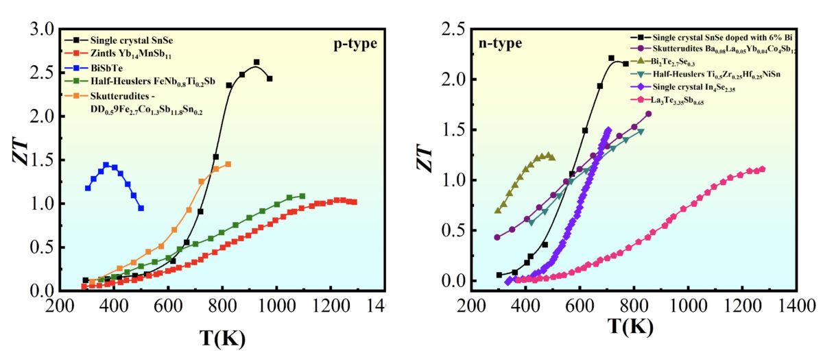 各種 p 型(左)、n 型(右)材料的 ZT 值與溫度關係圖。可以看到接近室溫(27°C,約300K)表現最好的材料為 p 型的 BiSbTe(藍色折線)。圖│陳洋元