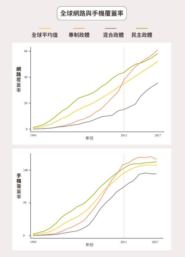 圖為全球 153 個國家的網路、手機覆蓋率趨勢。2010 年前,威權政體的網路、手機比例還遠低於民主國家,其後迅速增加,分別在 2013、2010 年超過民主國家。圖│研之有物(資料來源│林宗弘
