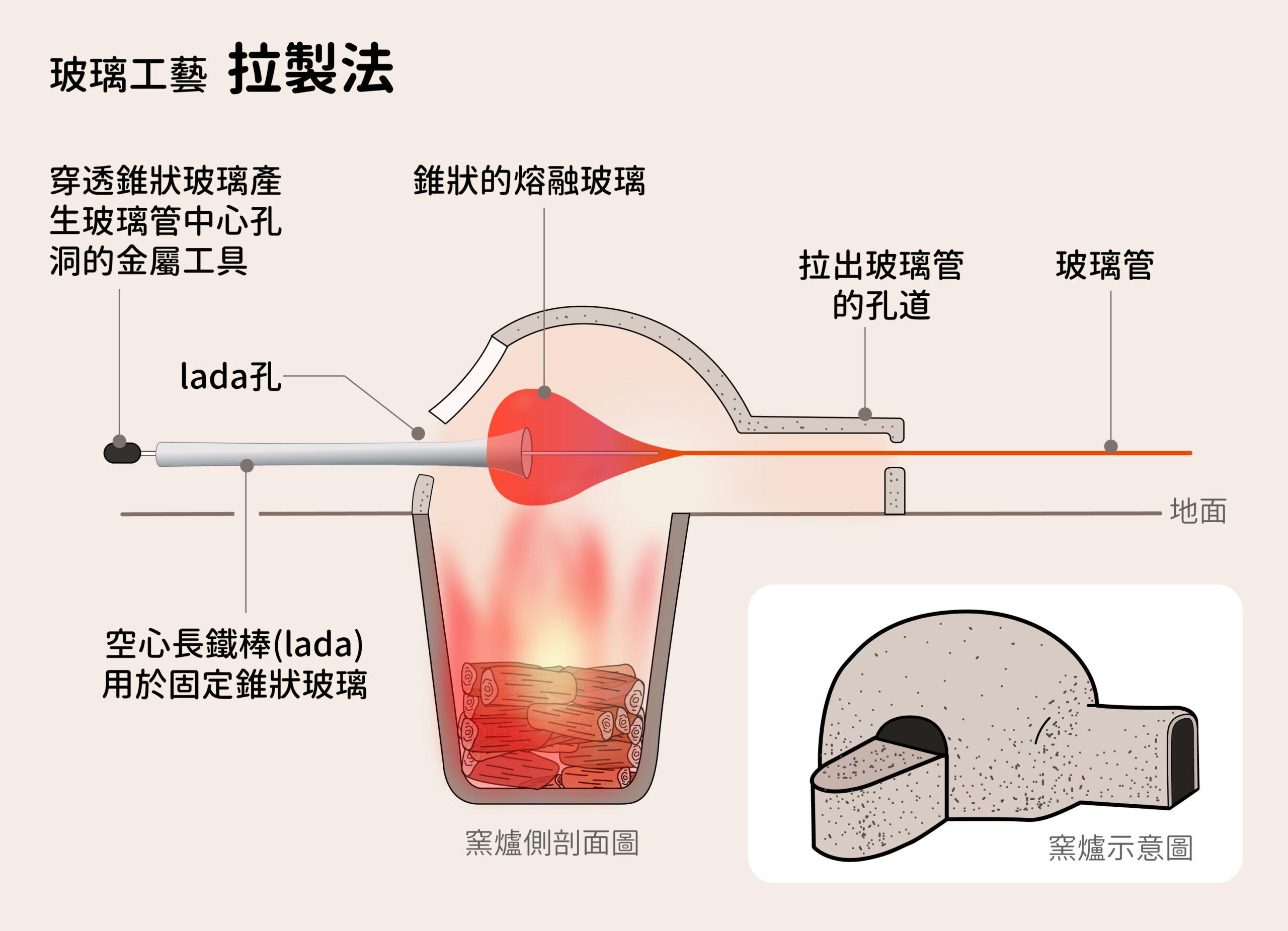 玻璃工藝:拉製法。圖│研之有物(資料來源│CEAlexandrie)